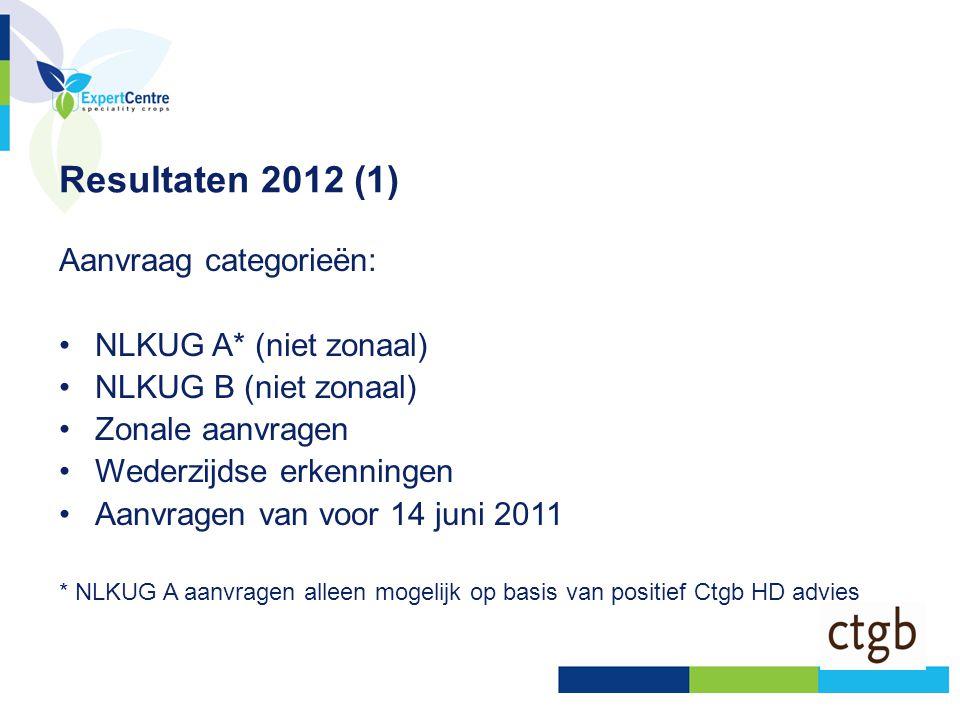 Resultaten 2012 (1) Aanvraag categorieën: •NLKUG A* (niet zonaal) •NLKUG B (niet zonaal) •Zonale aanvragen •Wederzijdse erkenningen •Aanvragen van voo