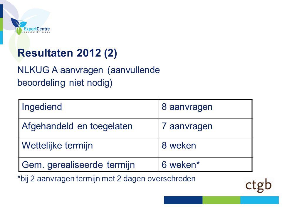 Resultaten 2012 (3) NL KUG B aanvragen (aanvullende beoordeling nodig) * Bij een volledig dossier, niet inbegrepen de tijd dat de aanvrager tijdens het hele proces aan zet is Ingediend6 Aanvullende vragen gesteld2 Afgehandeld en toegelaten7 (w.v.1 x na AV) Wettelijke termijn28 weken* Gemiddeld gerealiseerde termijn19 weken* Beoordelen AV (1x)12 weken (w.