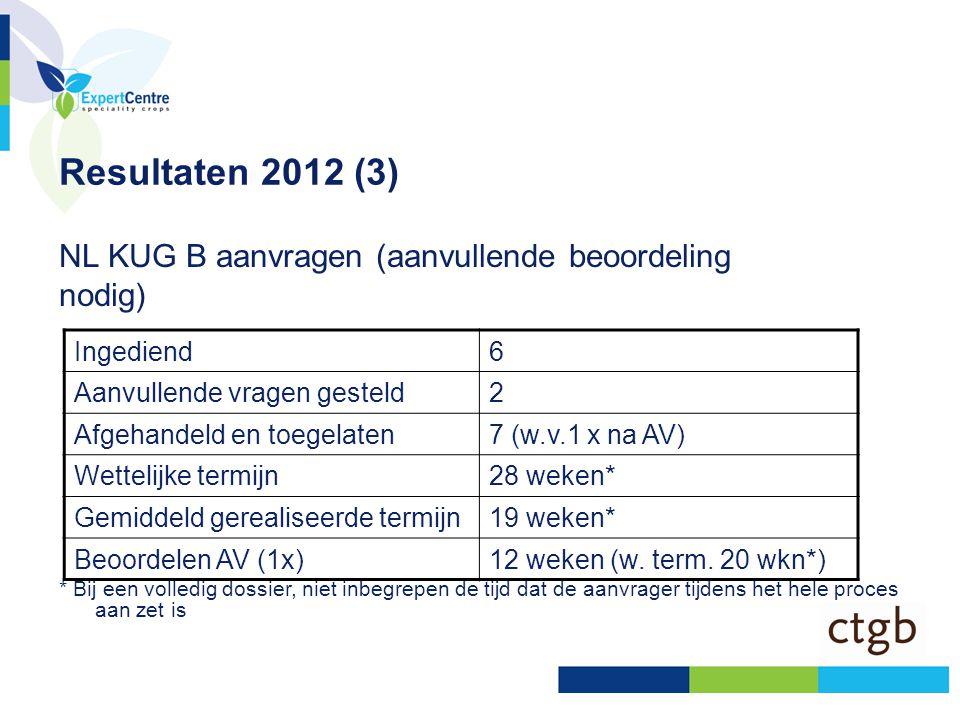 Resultaten 2012 (4) Naast NLKUG toelatingen, toelatingen via: •Aanvragen van voor inwerkingtreding Verordening •Zonale aanvragen •Wederzijdse erkenning