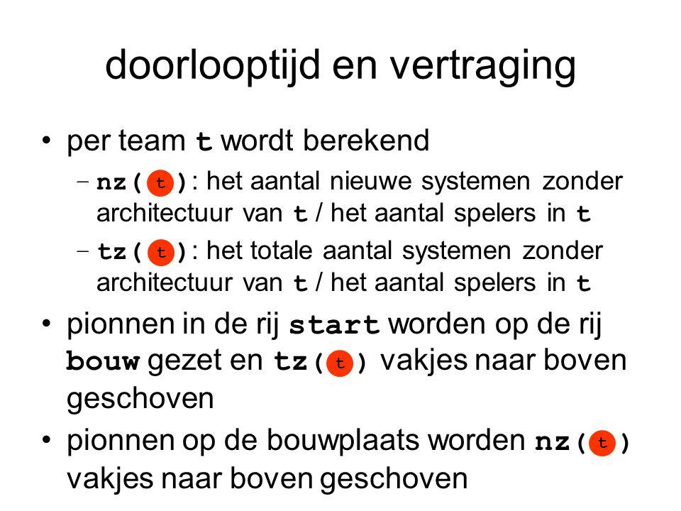 doorlooptijd en vertraging •per team t wordt berekend –nz( ) : het aantal nieuwe systemen zonder architectuur van t / het aantal spelers in t –tz( ) :