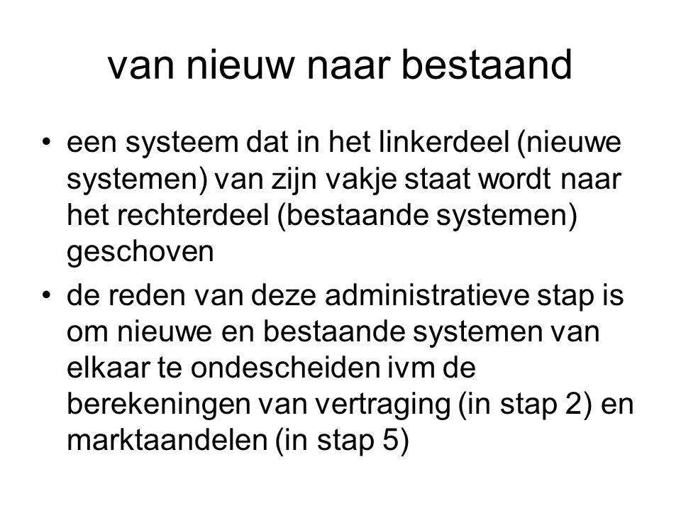 van nieuw naar bestaand •een systeem dat in het linkerdeel (nieuwe systemen) van zijn vakje staat wordt naar het rechterdeel (bestaande systemen) gesc