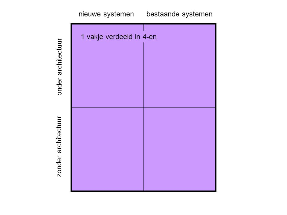 onder architectuur zonder architectuur nieuwe systemenbestaande systemen 1 vakje verdeeld in 4-en