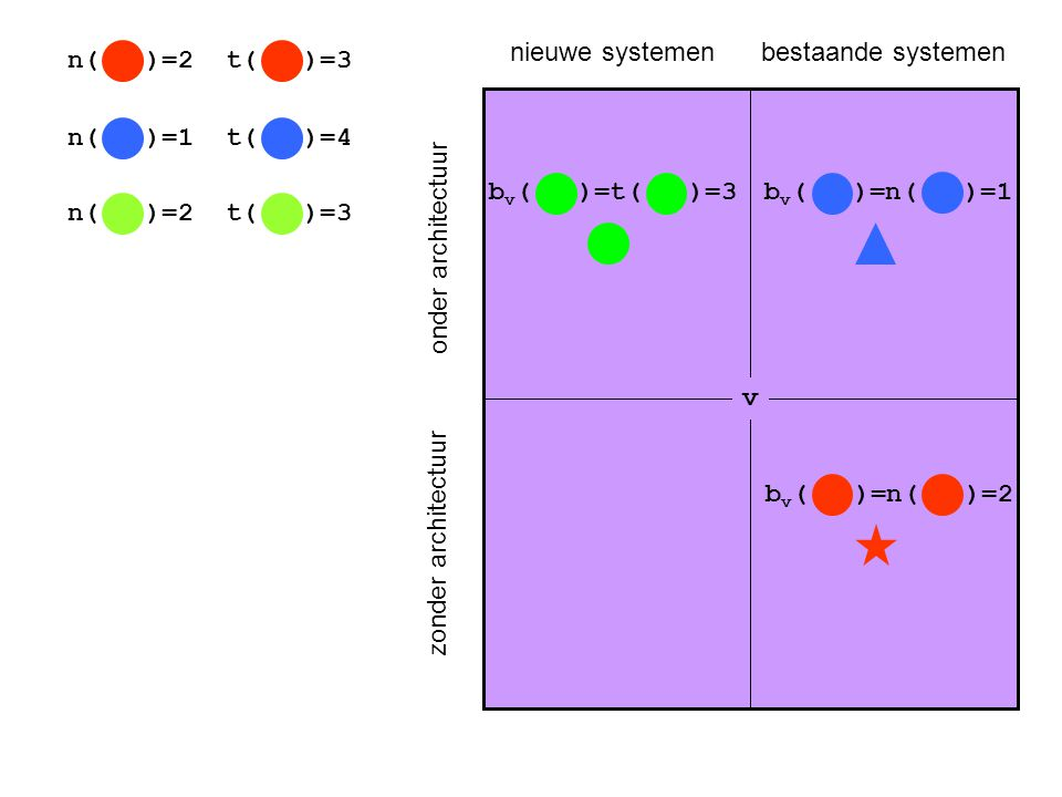onder architectuur zonder architectuur nieuwe systemenbestaande systemen b v ( )=t( )=3b v ( )=n( )=1 b v ( )=n( )=2 v n( )=2 n( )=1 n( )=2 t( )=3 t(