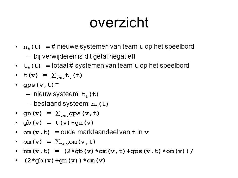 overzicht •n t (t) = # nieuwe systemen van team t op het speelbord –bij verwijderen is dit getal negatief! •t t (t) = totaal # systemen van team t op