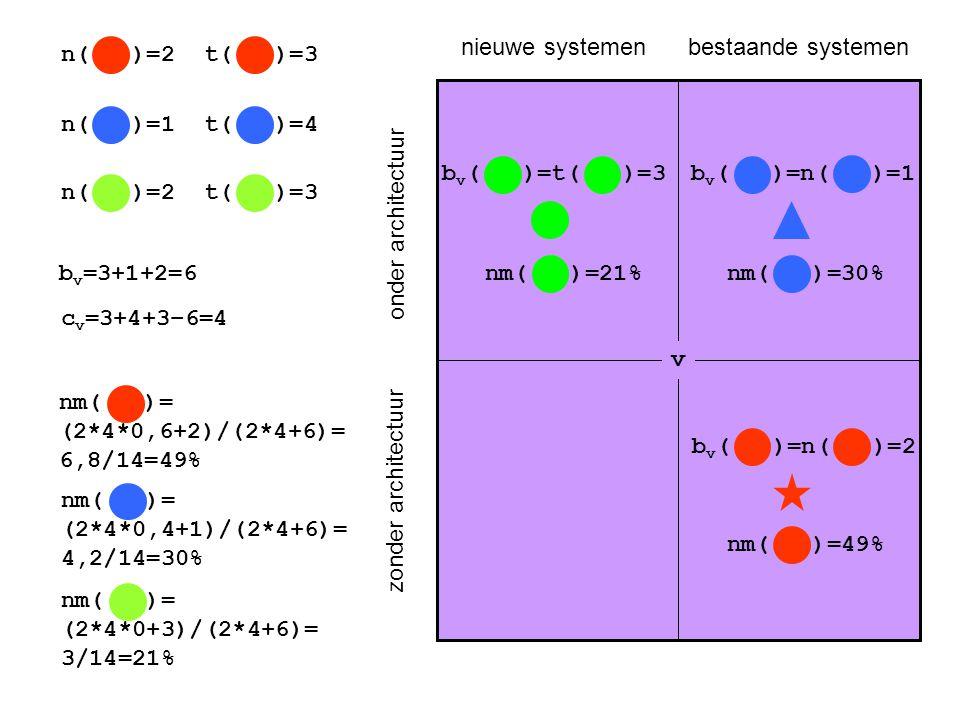onder architectuur zonder architectuur nieuwe systemenbestaande systemen b v ( )=t( )=3b v ( )=n( )=1 b v ( )=n( )=2 v n( )=2 n( )=1 n( )=2 t( )=3 t( )=4 t( )=3 b v =3+1+2=6 nm( )= (2*4*0,6+2)/(2*4+6)= 6,8/14=49% c v =3+4+3–6=4 nm( )= (2*4*0,4+1)/(2*4+6)= 4,2/14=30% nm( )= (2*4*0+3)/(2*4+6)= 3/14=21% nm( )=21%nm( )=30% nm( )=49%