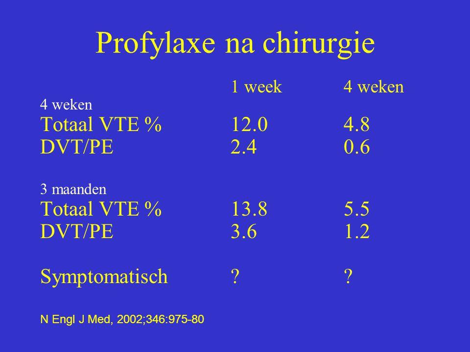 Profylaxe na chirurgie 1 week 4 weken 4 weken Totaal VTE %12.04.8 DVT/PE2.40.6 3 maanden Totaal VTE %13.85.5 DVT/PE3.61.2 Symptomatisch?? N Engl J Med