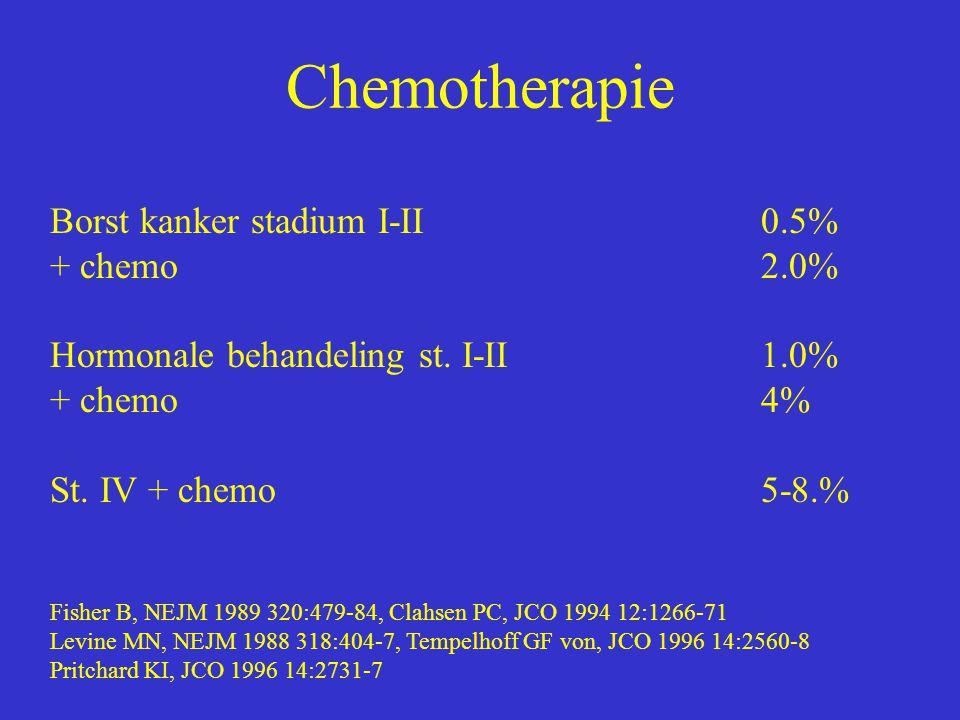 Chemotherapie Borst kanker stadium I-II0.5% + chemo2.0% Hormonale behandeling st. I-II1.0% + chemo4% St. IV + chemo5-8.% Fisher B, NEJM 1989 320:479-8