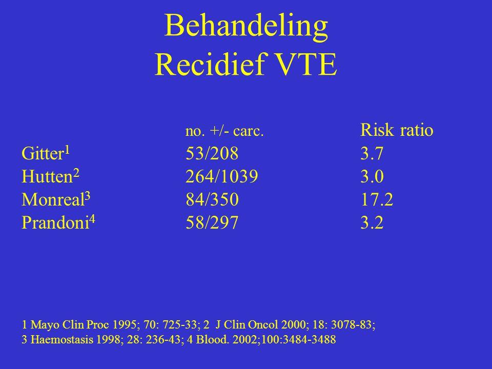 Behandeling Recidief VTE no. +/- carc. Risk ratio Gitter 1 53/2083.7 Hutten 2 264/10393.0 Monreal 3 84/35017.2 Prandoni 4 58/2973.2 1 Mayo Clin Proc 1