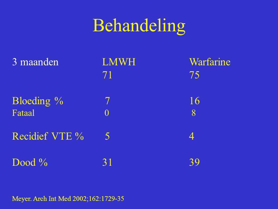 Behandeling 3 maandenLMWHWarfarine 7175 Bloeding % 7 16 Fataal 0 8 Recidief VTE % 54 Dood %3139 Meyer. Arch Int Med 2002;162:1729-35