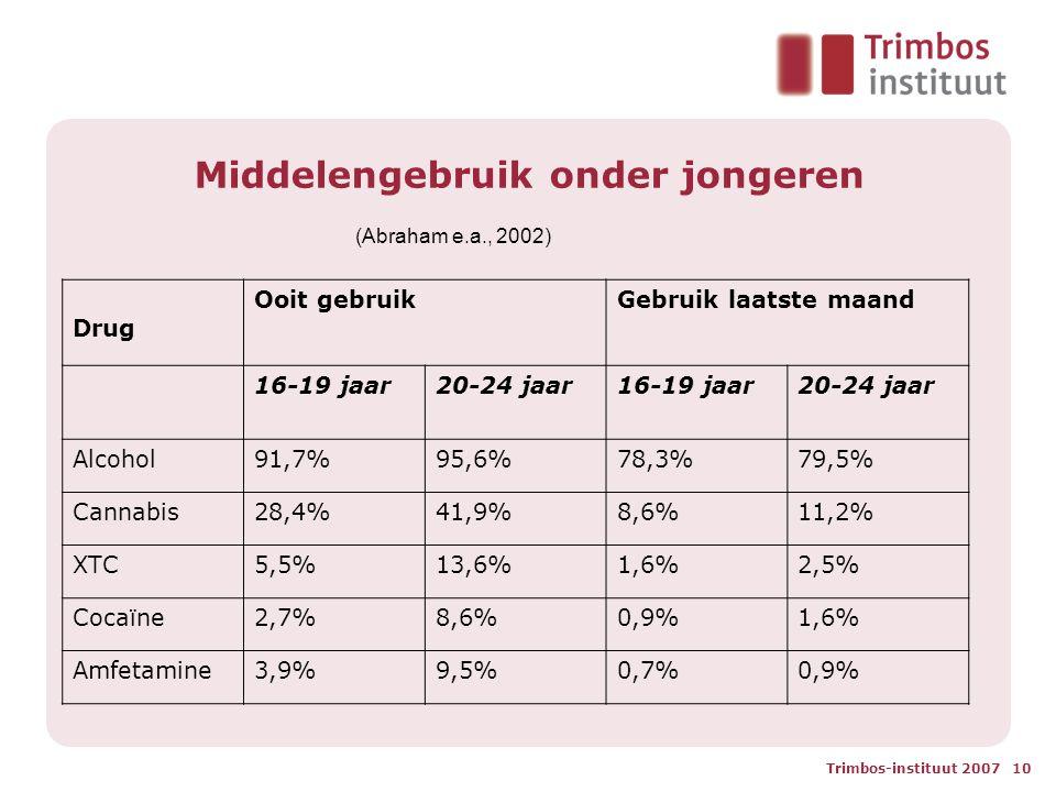 Trimbos-instituut 2007 10 Middelengebruik onder jongeren (Abraham e.a., 2002) Drug Ooit gebruikGebruik laatste maand 16-19 jaar20-24 jaar16-19 jaar20-24 jaar Alcohol91,7%95,6%78,3%79,5% Cannabis28,4%41,9%8,6%11,2% XTC5,5%13,6%1,6%2,5% Cocaïne2,7%8,6%0,9%1,6% Amfetamine3,9%9,5%0,7%0,9%
