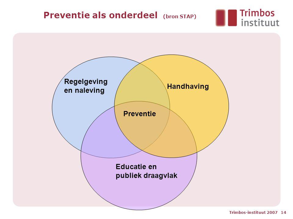 Trimbos-instituut 2007 14 Preventie als onderdeel (bron STAP) Educatie en publiek draagvlak Handhaving Regelgeving en naleving Preventie