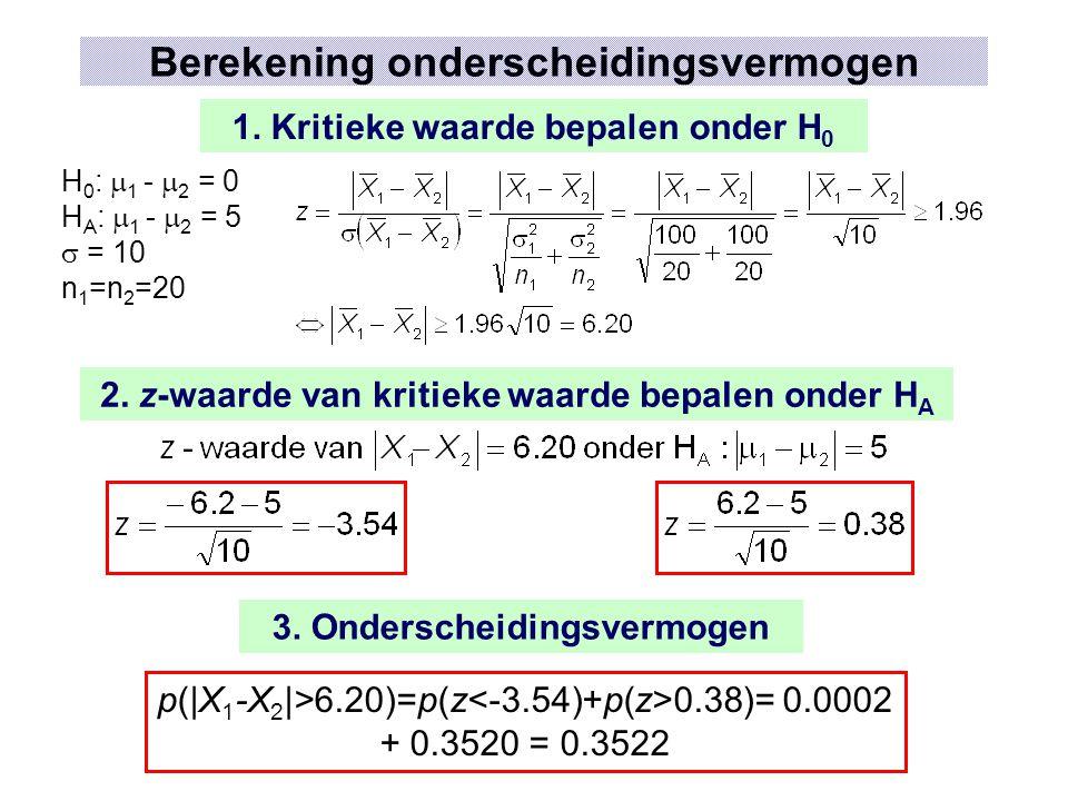 Berekening onderscheidingsvermogen H 0 :  1 -  2 = 0 H A :  1 -  2 = 5  = 10 n 1 =n 2 =20 1. Kritieke waarde bepalen onder H 0 2. z-waarde van kr