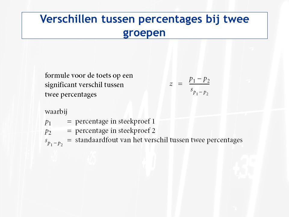 Verschillen tussen percentages bij twee groepen