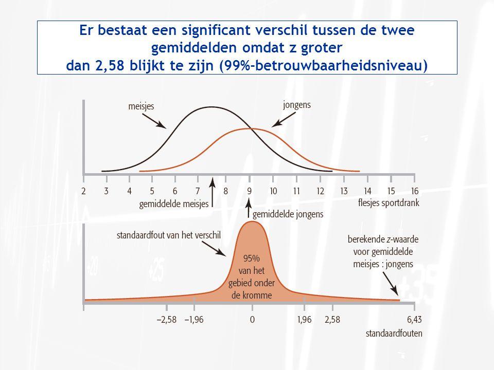 Er bestaat een significant verschil tussen de twee gemiddelden omdat z groter dan 2,58 blijkt te zijn (99%-betrouwbaarheidsniveau )