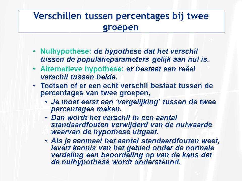 Verschillen tussen percentages bij twee groepen •Nulhypothese: de hypothese dat het verschil tussen de populatieparameters gelijk aan nul is. •Alterna