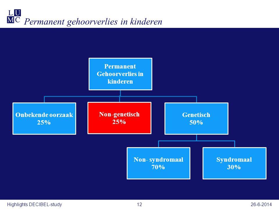 Permanent gehoorverlies in kinderen Permanent Gehoorverlies in kinderen Onbekende oorzaak 25% Non-genetisch 25% Genetisch 50% Non- syndromaal 70% Synd