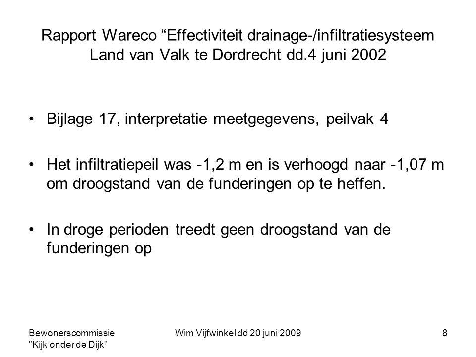 Bewonerscommissie Kijk onder de Dijk Wim Vijfwinkel dd 20 juni 20099 Huidige instelling infiltratie-drainage systeem •Als regelmarge voor het waterpeil in het infiltratiesysteem wordt door de gemeente NAP -1,1m tot NAP -1,3 m aangehouden •Bij incidentele metingen zijn waterniveaus van NAP - 1,1m en NAP -1,22m gemeten (Gemeente) •Dit zijn dus aanzienlijk lagere waterpeilen dan ingesteld door Wareco in 2002 •Bij deze lagere waterpeilen in het infiltratiesysteem treedt droogstand van de funderingen op.