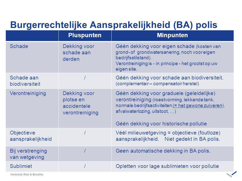 Burgerrechtelijke Aansprakelijkheid (BA) polis PluspuntenMinpunten SchadeDekking voor schade aan derden Géén dekking voor eigen schade (kosten van grond- of grondwatersanering, noch voor eigen bedrijfsstilstand).