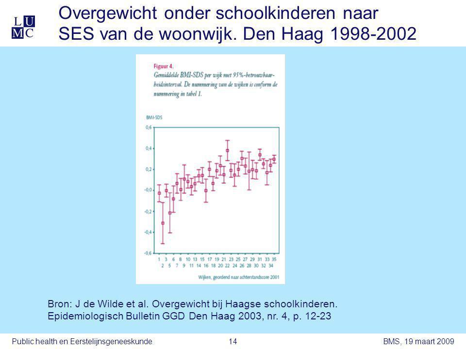 BMS, 19 maart 2009Public health en Eerstelijnsgeneeskunde14 Overgewicht onder schoolkinderen naar SES van de woonwijk.