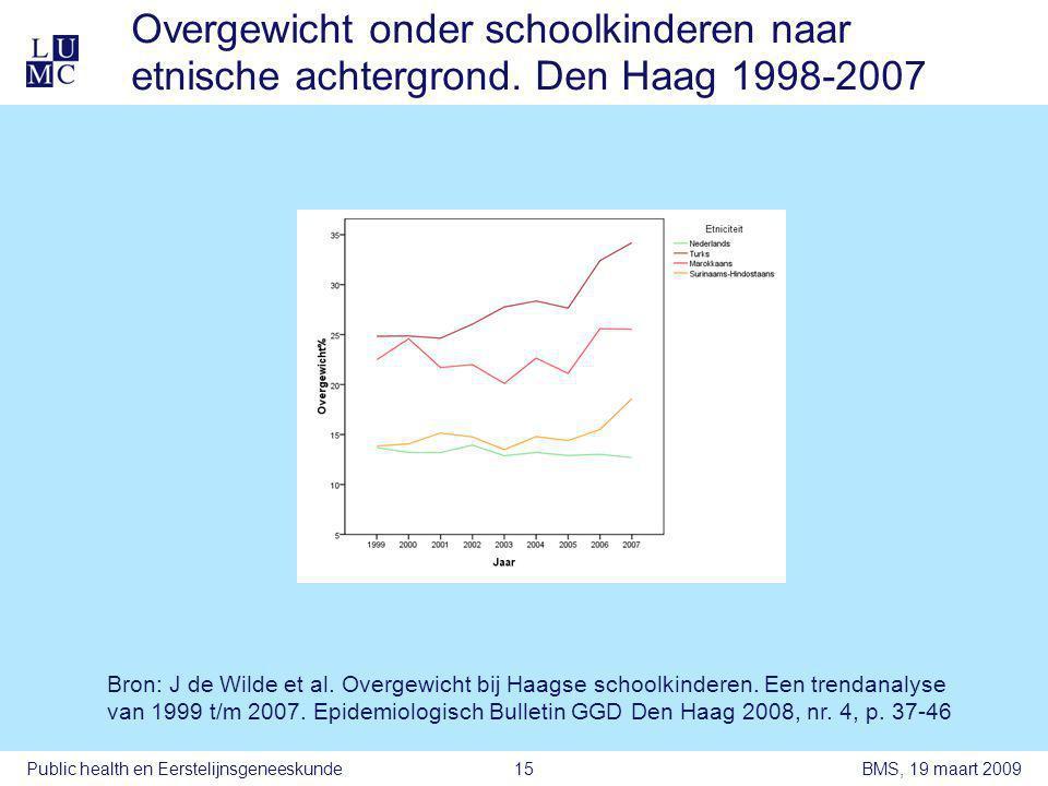 BMS, 19 maart 2009Public health en Eerstelijnsgeneeskunde15 Overgewicht onder schoolkinderen naar etnische achtergrond.