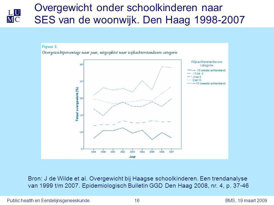 BMS, 19 maart 2009Public health en Eerstelijnsgeneeskunde16 Overgewicht onder schoolkinderen naar SES van de woonwijk.