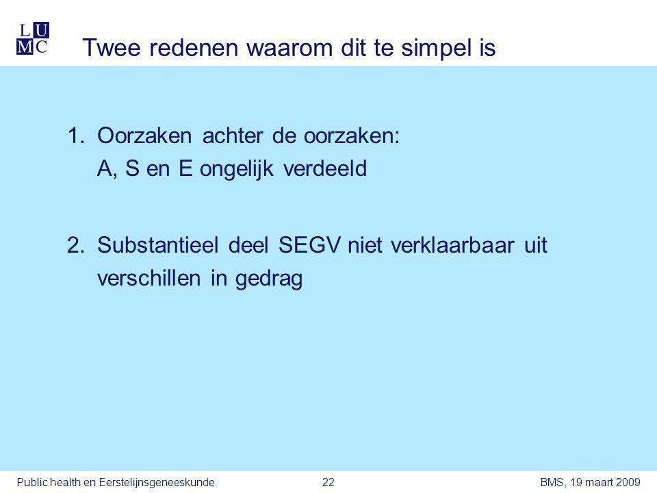 BMS, 19 maart 2009Public health en Eerstelijnsgeneeskunde22 Twee redenen waarom dit te simpel is 1.Oorzaken achter de oorzaken: A, S en E ongelijk verdeeld 2.Substantieel deel SEGV niet verklaarbaar uit verschillen in gedrag