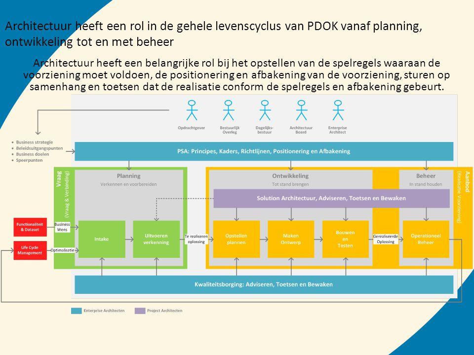 Architectuur heeft een rol in de gehele levenscyclus van PDOK vanaf planning, ontwikkeling tot en met beheer Architectuur heeft een belangrijke rol bi