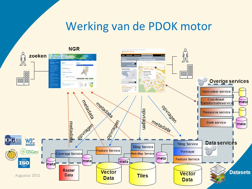 Werking van de PDOK motor metadata opvragen NGR zoeken Vector Data Vector Data Tiles Raster Data Datasets Tiling Service Feature Service Portrayal meta Coverage Service meta Feature Service meta Data services Web Map Service meta Tiling Service Overige services Geocodeer service Thesaurus service Zoek service meta Coordinaat Transformatieservice Zoek service meta Augustus 20117
