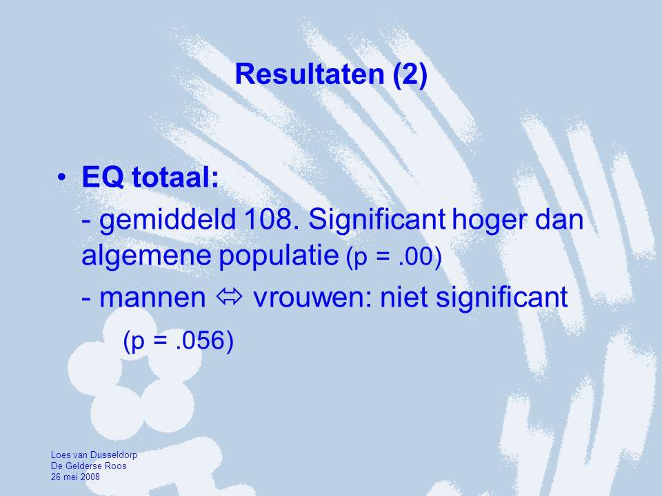 Resultaten (2) •EQ totaal: - gemiddeld 108. Significant hoger dan algemene populatie (p =.00) - mannen  vrouwen: niet significant (p =.056) Loes van