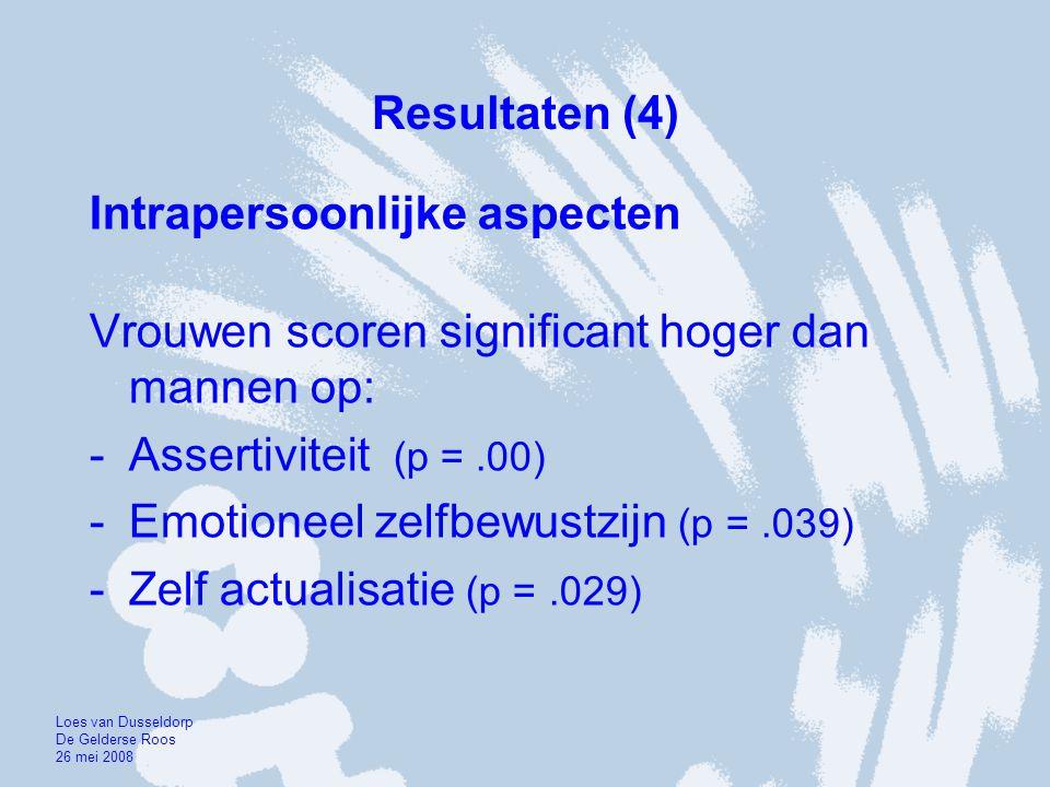 Resultaten (4) Intrapersoonlijke aspecten Vrouwen scoren significant hoger dan mannen op: -Assertiviteit (p =.00) -Emotioneel zelfbewustzijn (p =.039)