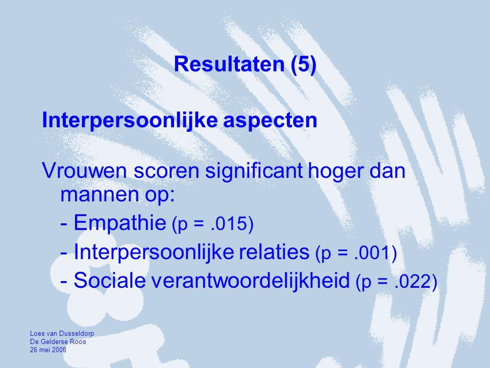 Resultaten (5) Interpersoonlijke aspecten Vrouwen scoren significant hoger dan mannen op: - Empathie (p =.015) - Interpersoonlijke relaties (p =.001)