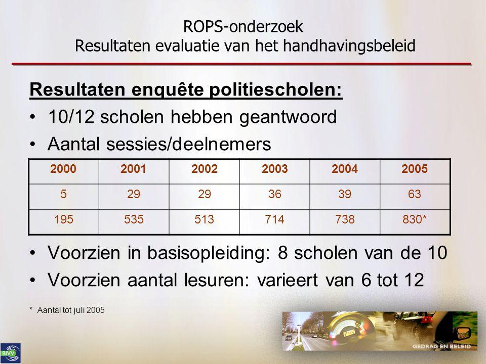 ROPS-onderzoek Resultaten evaluatie van het handhavingsbeleid Resultaten enquête politiescholen: •10/12 scholen hebben geantwoord •Aantal sessies/deel