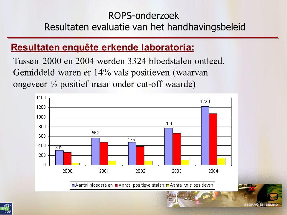 ROPS-onderzoek Resultaten evaluatie van het handhavingsbeleid Tussen 2000 en 2004 werden 3324 bloedstalen ontleed. Gemiddeld waren er 14% vals positie