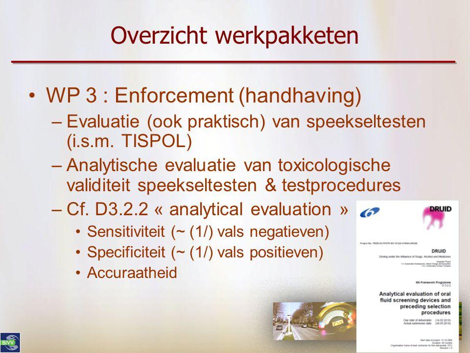 Overzicht werkpakketen •WP 3 : Enforcement (handhaving) –Evaluatie (ook praktisch) van speekseltesten (i.s.m. TISPOL) –Analytische evaluatie van toxic