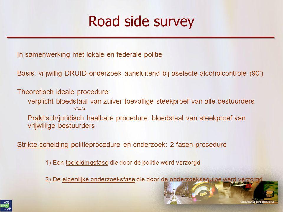 Road side survey In samenwerking met lokale en federale politie Basis: vrijwillig DRUID-onderzoek aansluitend bij aselecte alcoholcontrole (90') Theor