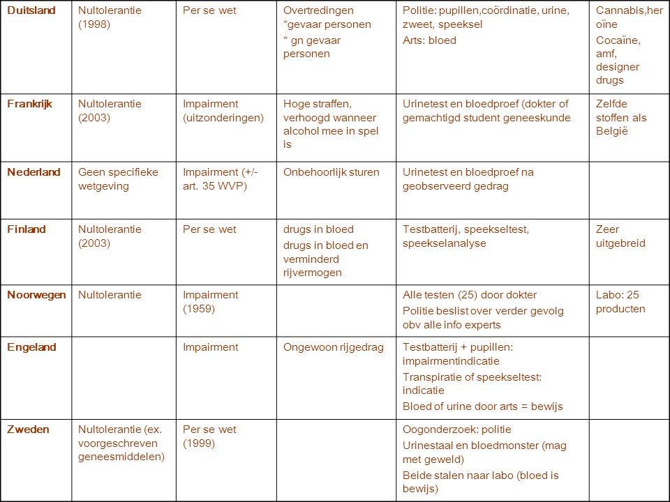 DuitslandNultolerantie (1998) Per se wetOvertredingen *gevaar personen * gn gevaar personen Politie: pupillen,coördinatie, urine, zweet, speeksel Arts