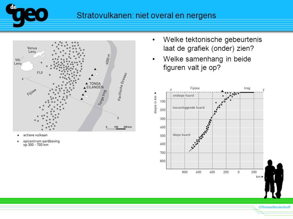 Stratovulkanen: niet overal en nergens •Welke tektonische gebeurtenis laat de grafiek (onder) zien.