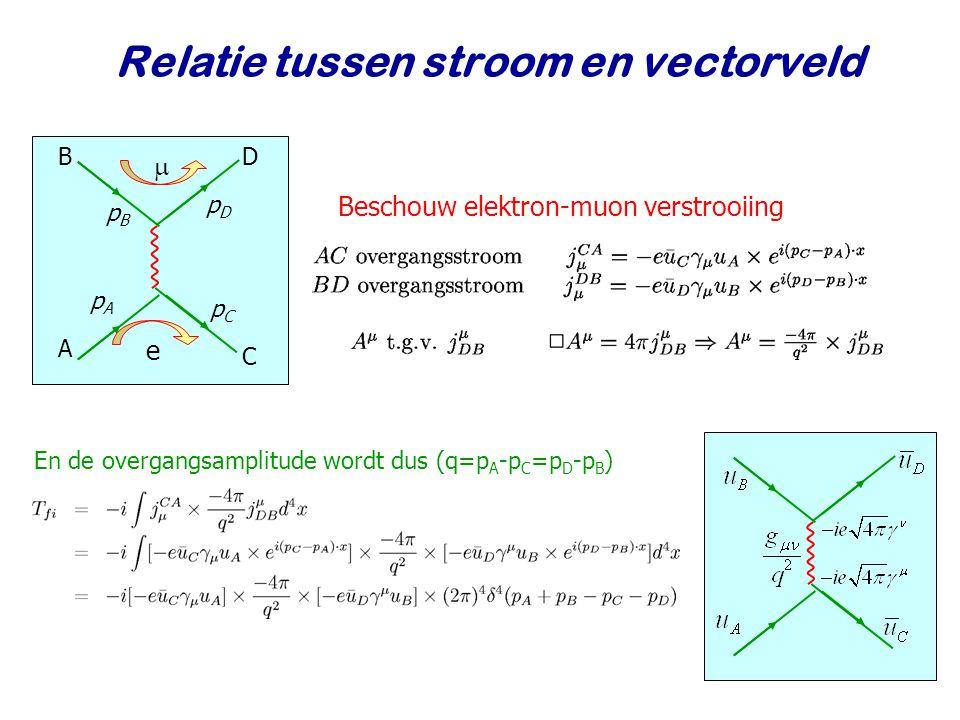 Najaar 2009Jo van den Brand18 ff ii V Relatie tussen stroom en vectorveld B A pApA pBpB  e C D pCpC pDpD En de overgangsamplitude wordt dus (q=p A -p C =p D -p B ) Beschouw elektron-muon verstrooiing
