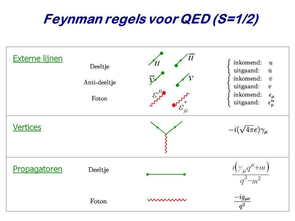 Najaar 2009Jo van den Brand19 Feynman regels voor QED (S=1/2) Externe lijnenVerticesPropagatoren