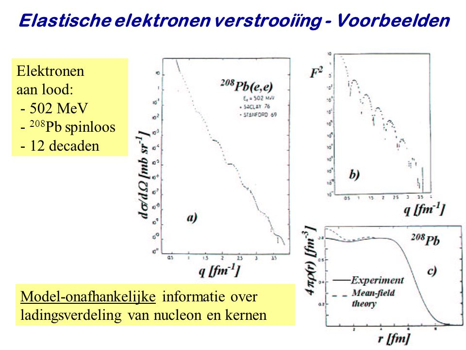 Najaar 2009Jo van den Brand28 Elastische elektronen verstrooiïng - Voorbeelden Elektronen aan lood: - 502 MeV - 208 Pb spinloos - 12 decaden Model-ona
