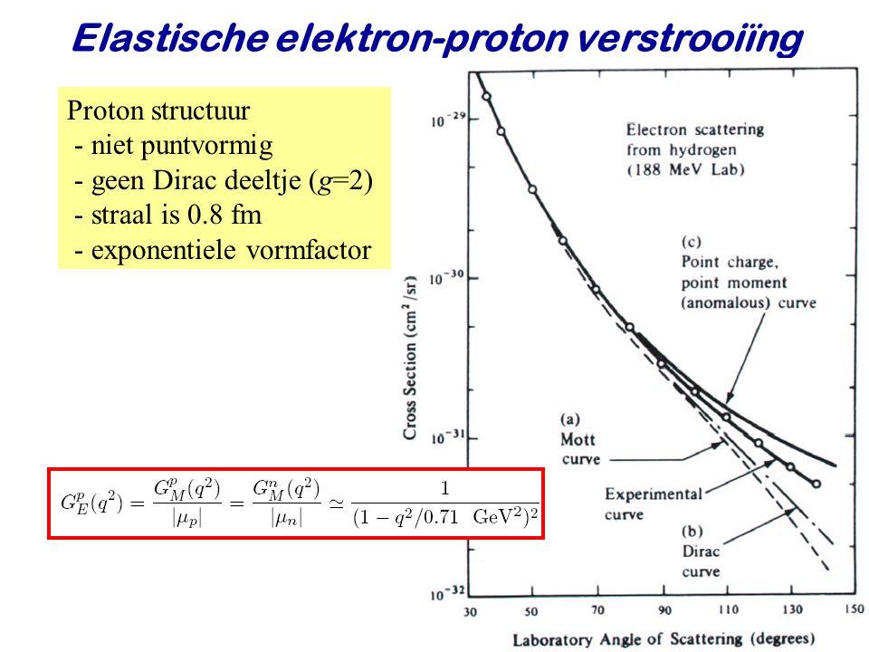 Najaar 2009Jo van den Brand30 Proton structuur - niet puntvormig - geen Dirac deeltje (g=2) - straal is 0.8 fm - exponentiele vormfactor Elastische el