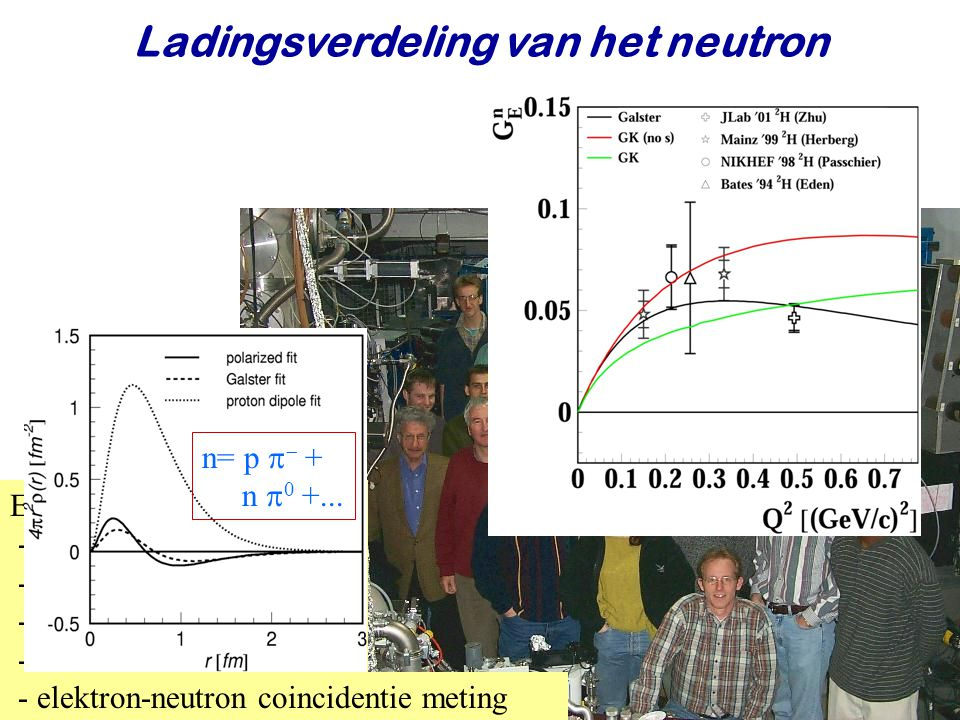 Najaar 2009Jo van den Brand31 Ladingsverdeling van het neutron Experiment - 720 MeV elektronen - elektronpolarisatie 0.7 - deuterium atoombundel - D-polarisatie 0.7 - elektron-neutron coincidentie meting n= p   + n  0 +...