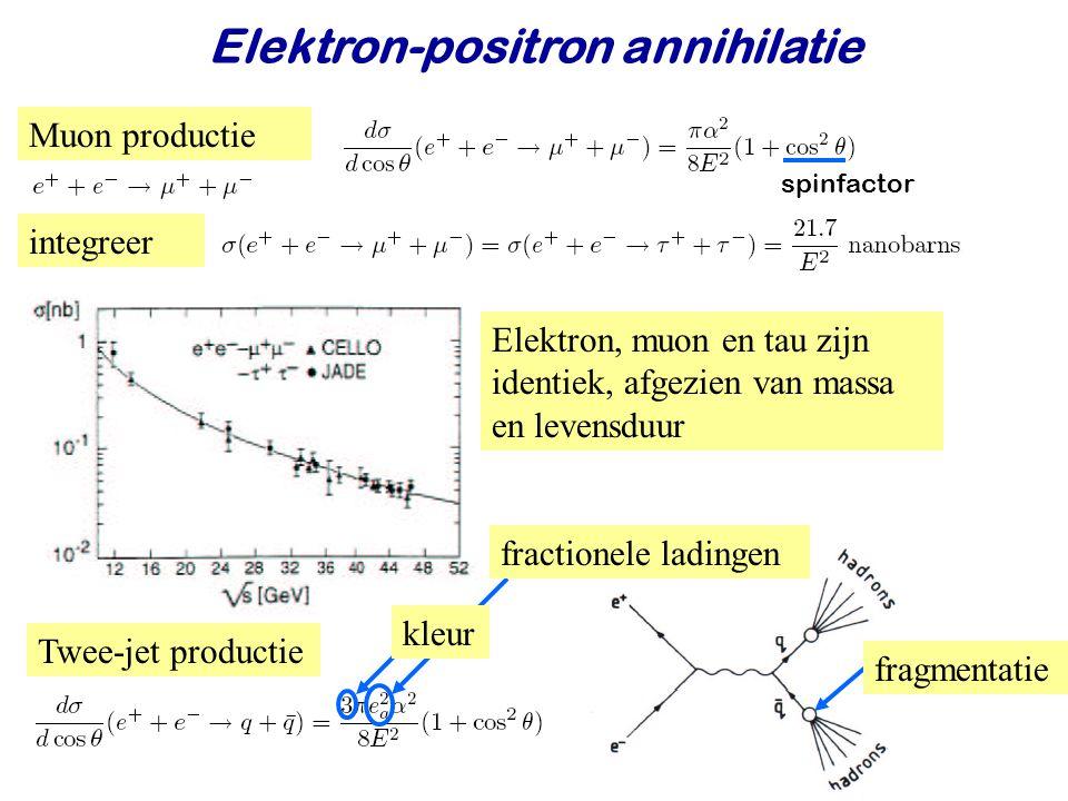 Najaar 2009Jo van den Brand35 Elektron-positron annihilatie Muon productie spinfactor integreer Elektron, muon en tau zijn identiek, afgezien van massa en levensduur Twee-jet productie fractionele ladingen kleur fragmentatie