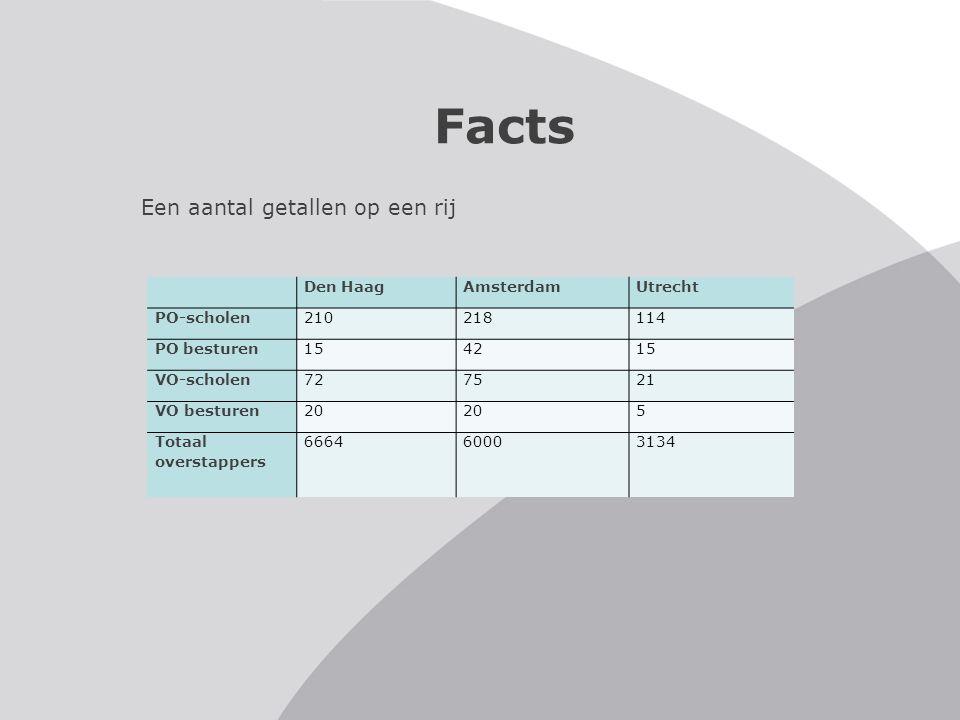 Facts Een aantal getallen op een rij Den HaagAmsterdamUtrecht PO-scholen210218114 PO besturen154215 VO-scholen727521 VO besturen20 5 Totaal overstappe