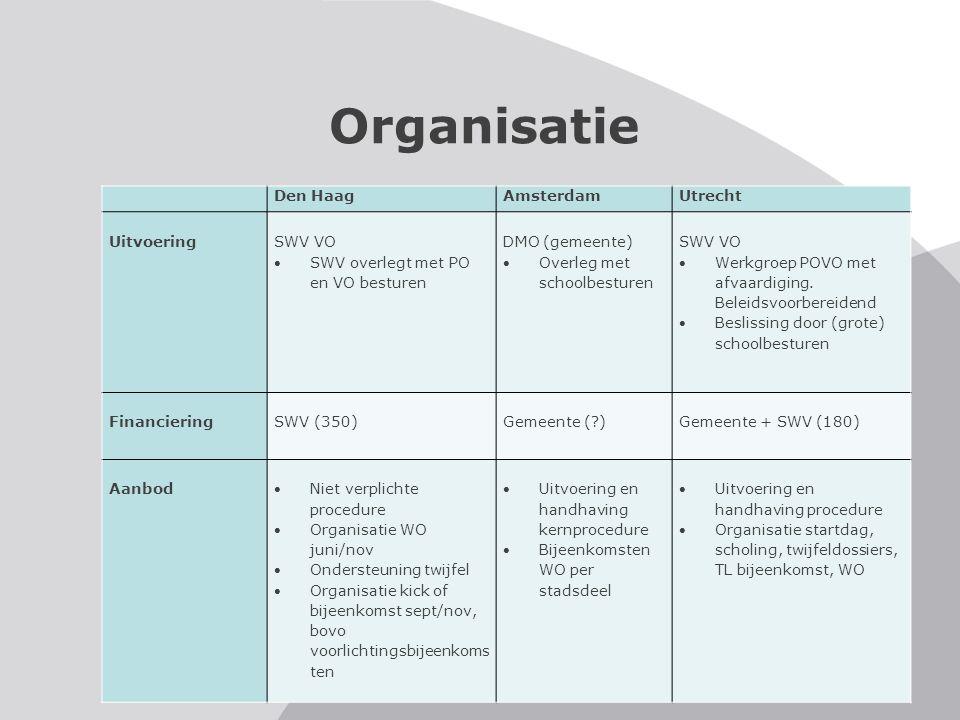 Organisatie Den HaagAmsterdamUtrecht Uitvoering SWV VO SWV overlegt met PO en VO besturen DMO (gemeente) Overleg met schoolbesturen SWV VO Werkgroe