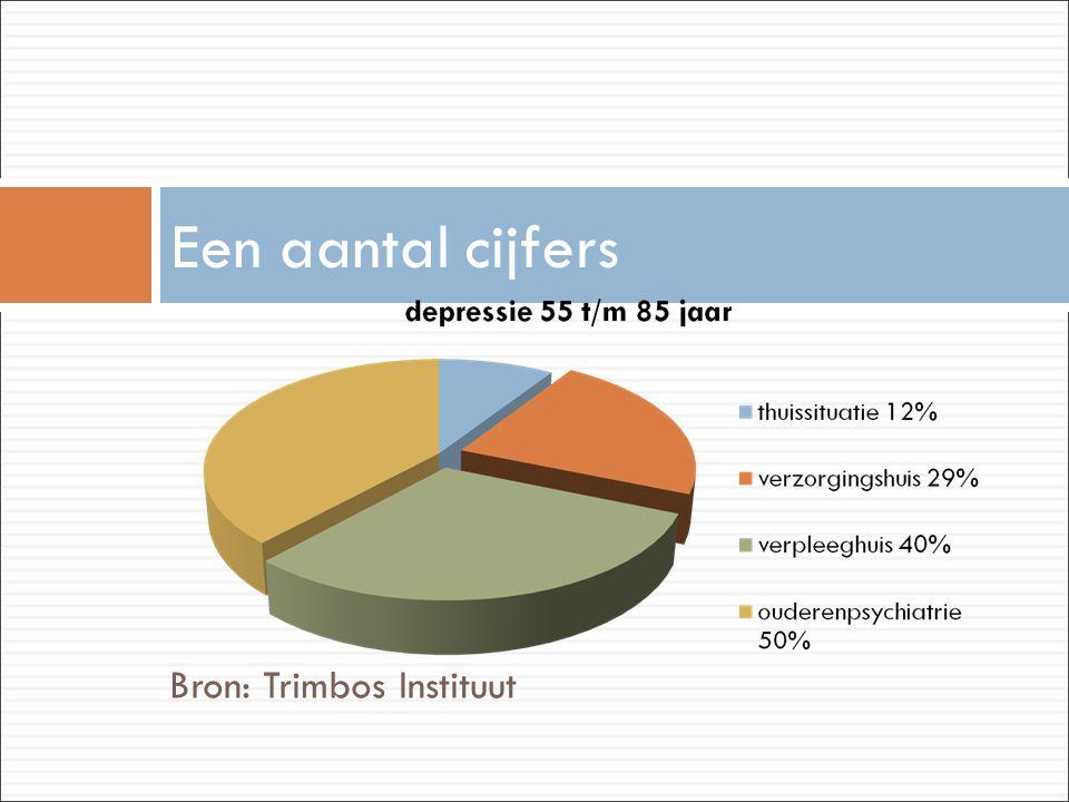 Bron: Trimbos Instituut Een aantal cijfers