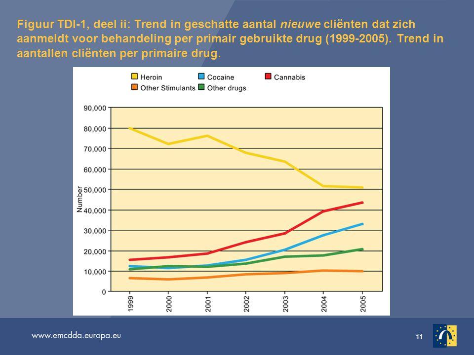 11 Figuur TDI-1, deel ii: Trend in geschatte aantal nieuwe cliënten dat zich aanmeldt voor behandeling per primair gebruikte drug (1999-2005).