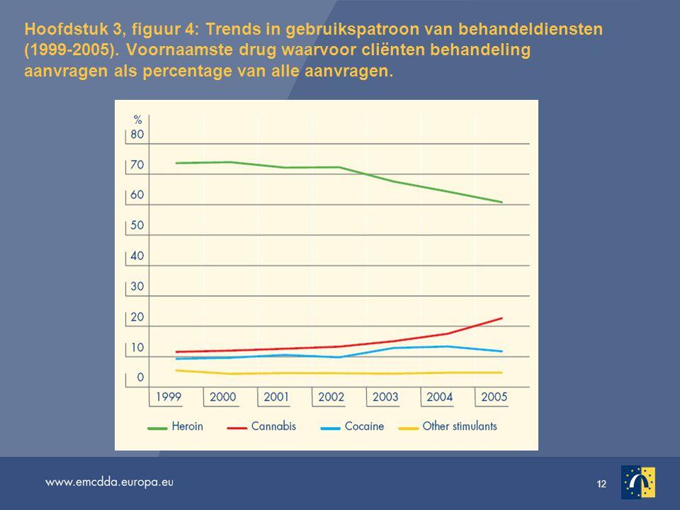 12 Hoofdstuk 3, figuur 4: Trends in gebruikspatroon van behandeldiensten (1999-2005).