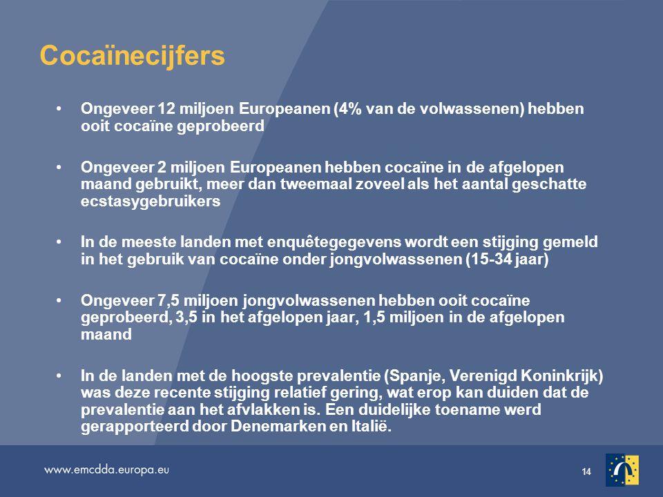 14 Cocaïnecijfers •Ongeveer 12 miljoen Europeanen (4% van de volwassenen) hebben ooit cocaïne geprobeerd •Ongeveer 2 miljoen Europeanen hebben cocaïne in de afgelopen maand gebruikt, meer dan tweemaal zoveel als het aantal geschatte ecstasygebruikers •In de meeste landen met enquêtegegevens wordt een stijging gemeld in het gebruik van cocaïne onder jongvolwassenen (15-34 jaar) •Ongeveer 7,5 miljoen jongvolwassenen hebben ooit cocaïne geprobeerd, 3,5 in het afgelopen jaar, 1,5 miljoen in de afgelopen maand •In de landen met de hoogste prevalentie (Spanje, Verenigd Koninkrijk) was deze recente stijging relatief gering, wat erop kan duiden dat de prevalentie aan het afvlakken is.
