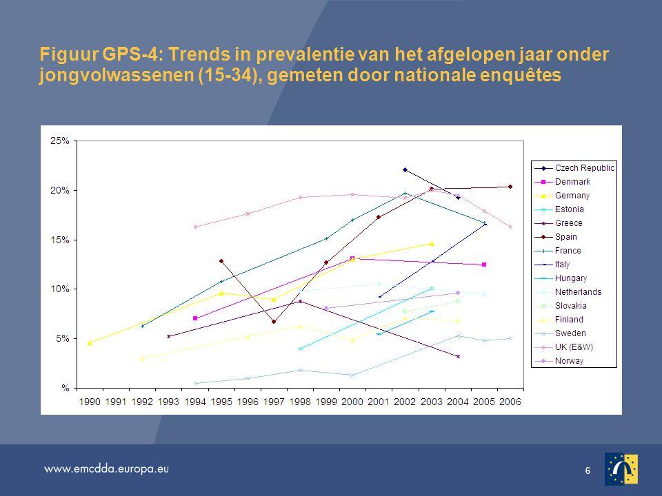 6 Figuur GPS-4: Trends in prevalentie van het afgelopen jaar onder jongvolwassenen (15-34), gemeten door nationale enquêtes